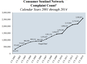 1 Complaint counts from CY-2001 to CY-2009 represent historical figures as per the Consumer Sentinel Network's five-year data retention policy. These complaint figures exclude National Do Not Call Registry complaints.