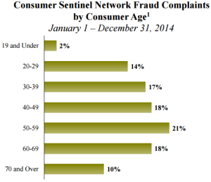 1 Percentages are based on the total number of consumers reporting their age for CSN fraud complaints each calendar year: CY-2012 = 455,822; CY-2013 = 462,980; and CY-2014 = 609,184. Of the total, 39% of consumers reported this information during CY-2014, 38% in CY-2013, and 41% for CY-2012.
