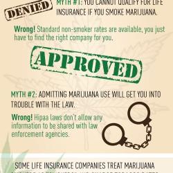 Marijuana Life Insurance